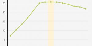 【悲報】ポケモンGO、アメリカでは既にピークを過ぎていた